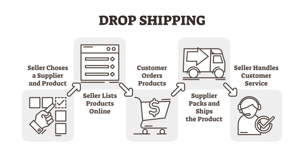 Dropshipping Sourcing Agent; Get Trusted Instant Delivery